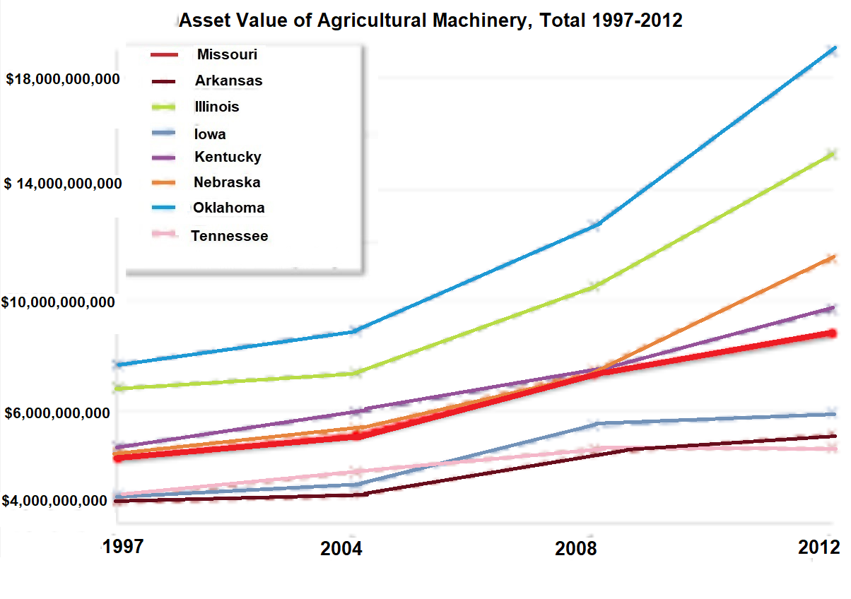 Asset Value of Agricultural Machinery