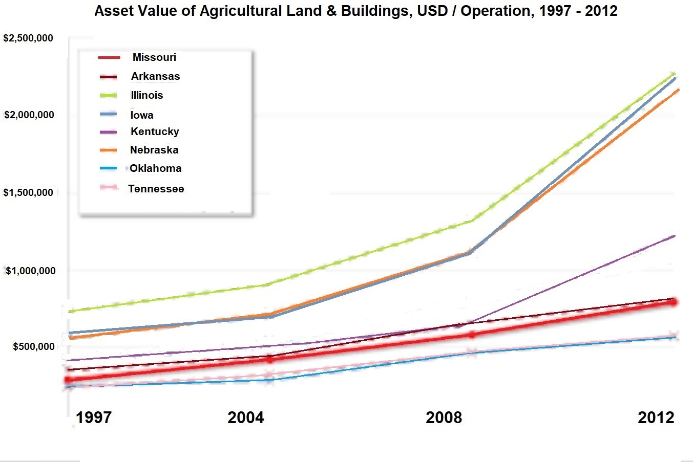 Asset Value of Agricultural Land & Buildings