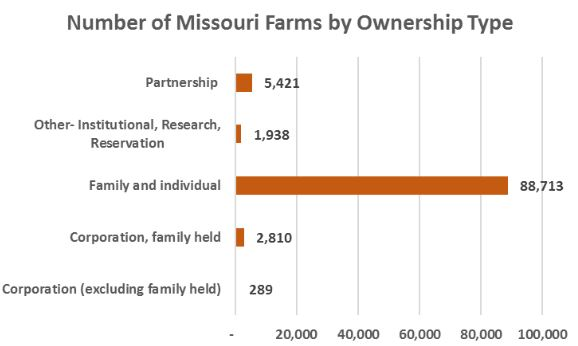 Chart showing Number of Missouri Farms by Ownership Type, 2012. Source: US Department of Agriculture 2012 Census of Agriculture.